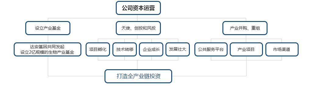 产业投资-东莞市生物技术产业发展有限公司_03.jpg