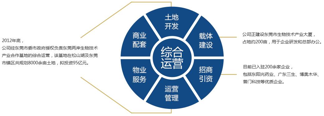 园区运营-东莞市生物技术产业发展有限公司_03.jpg