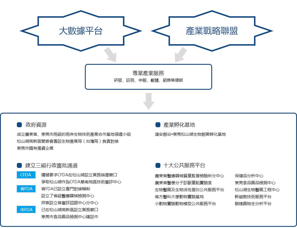 产业服务-东莞市生物技术产业发展有限公司 拷贝1 拷贝.jpg
