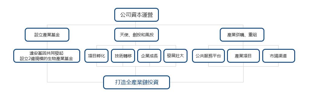产业投资-东莞市生物技术产业发展有限公司 拷贝.jpg
